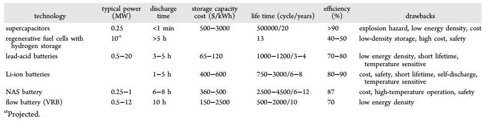 Global Penyimpanan Energi Baterai Terbarukan Market