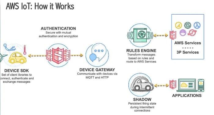 Global Platform IoT Cloud Market
