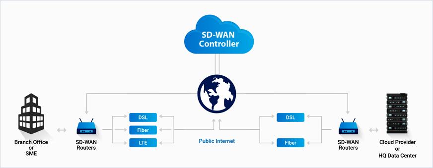 Global Router Sd Wan Pasar 2020 Dengan Coronavirus Covid 19 Analisis Efek Demikian Juga Industri Sedang Booming Secara Global Dengan Pemain Kunci Cisco Meraki Velocloud Riverbed Cloudgenix Talari Viptela Peplink Viptela Mandennews