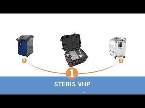 Global Sistem Dekontaminasi HPV Market