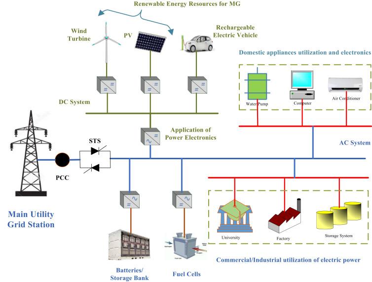 Global Sistem Kontrol Microgrid Market