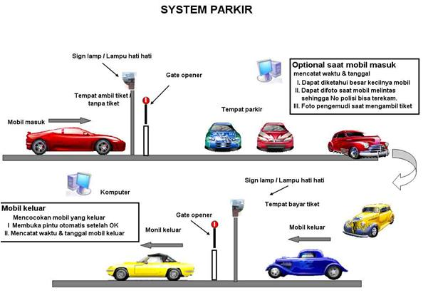 Global Sistem Parkir Otomatis Market