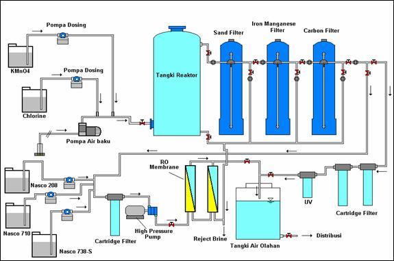 Global Teknologi Pengolahan Air Air Limbah Market