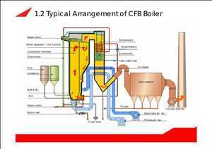 Pasar <span class = 'notranslate'> Boiler Circulating Fluidized Bed (CFB) </span>