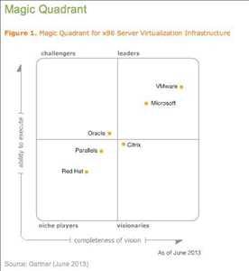 Pasar <span class = 'notranslate'> Infrastruktur Virtualisasi Server X86 </span>