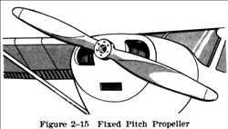Propeller Pitch Tetap